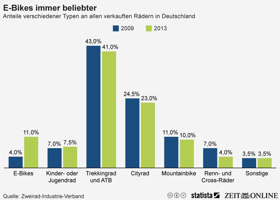 Infografik: E-Bikes immer beliebter   Statista