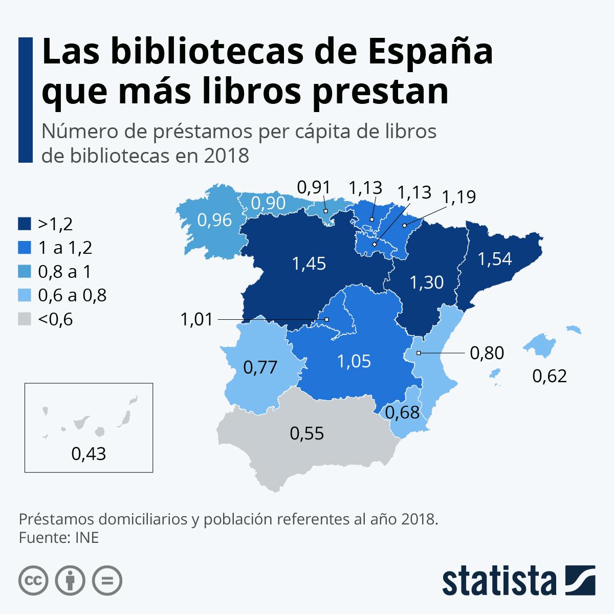 Infografía: Las bibliotecas de España que más libros prestan | Statista