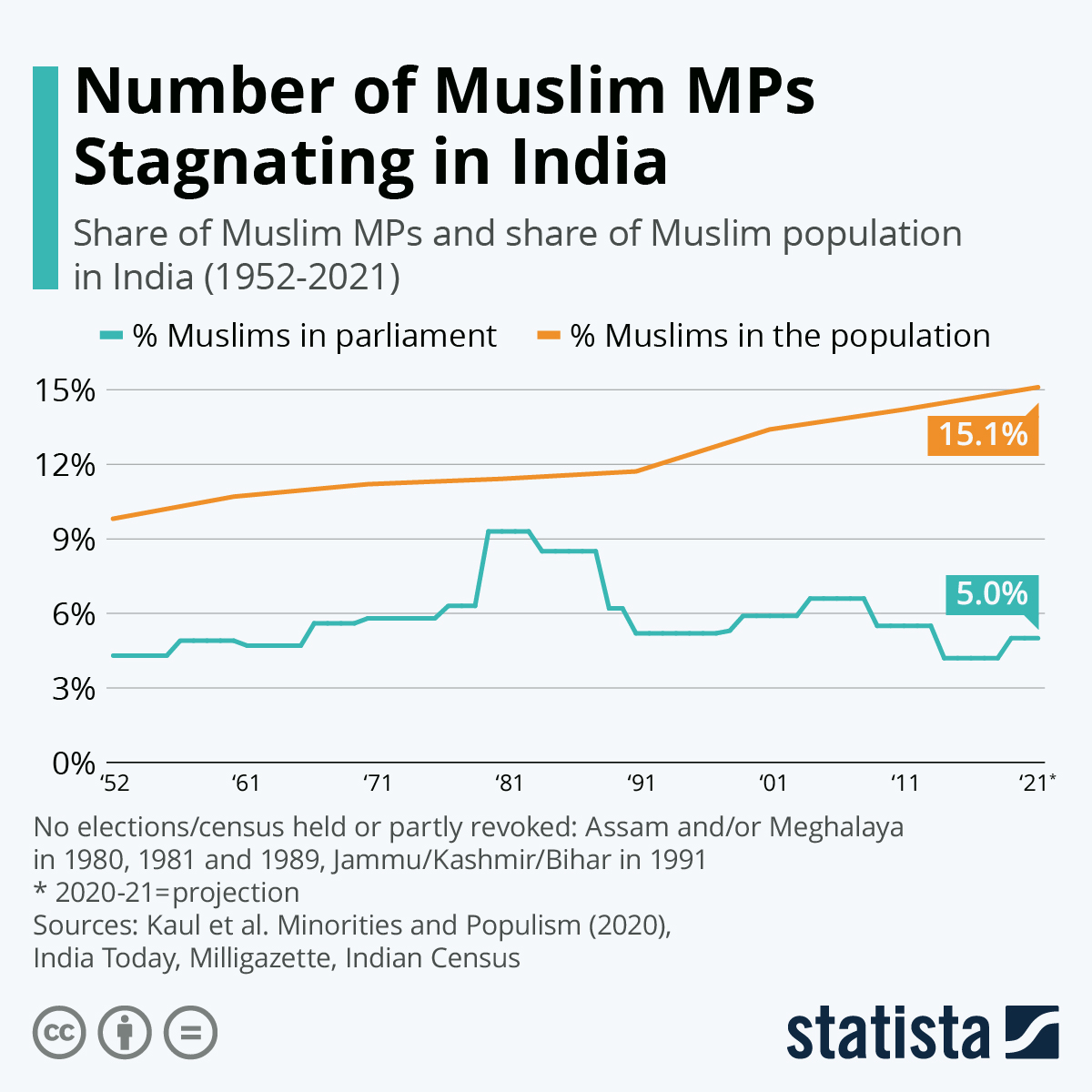 Infographic: Number of Muslim MPs Stagnating Despite Faith Growing | Statista