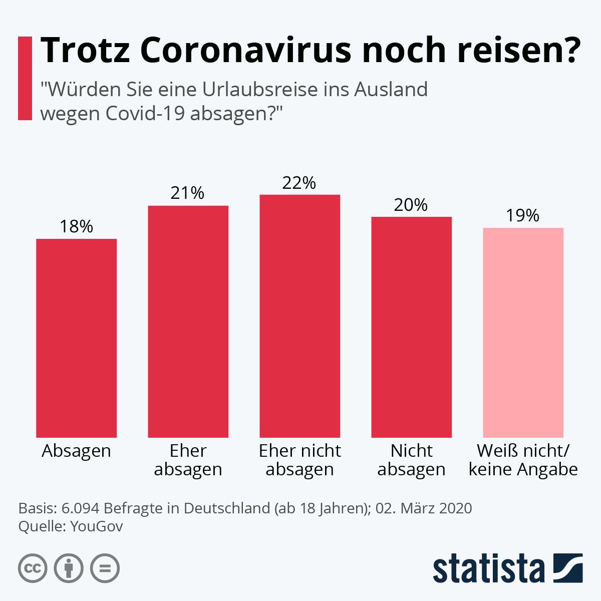Infografik: Trotz Coronavirus noch reisen? | Statista