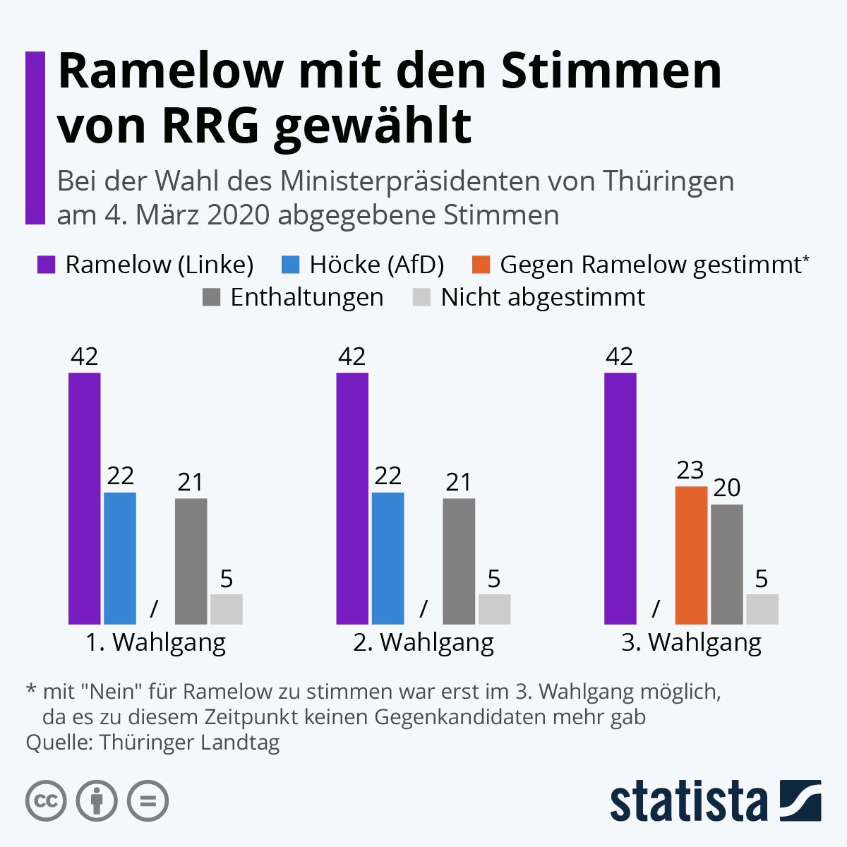 Infografik: Ramelow mit den Stimmen von RRG gewählt   Statista