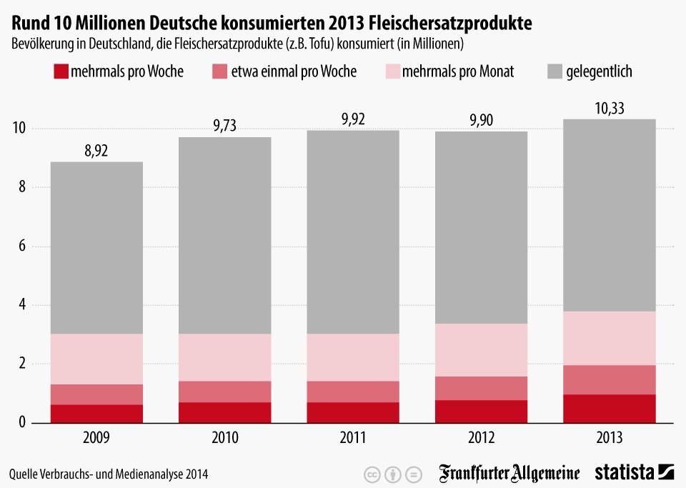 Infografik: So viele Deutsche essen Fleischersatzprodukte | Statista
