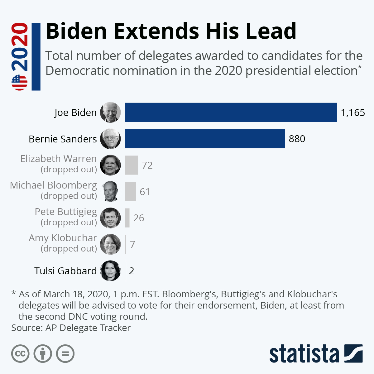 Infographic: Biden Extends His Lead | Statista