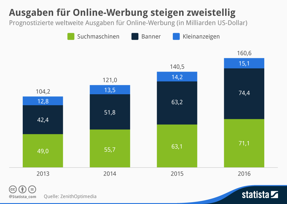 Infografik: Ausgaben für Online-Werbung steigen weiter zweistellig | Statista