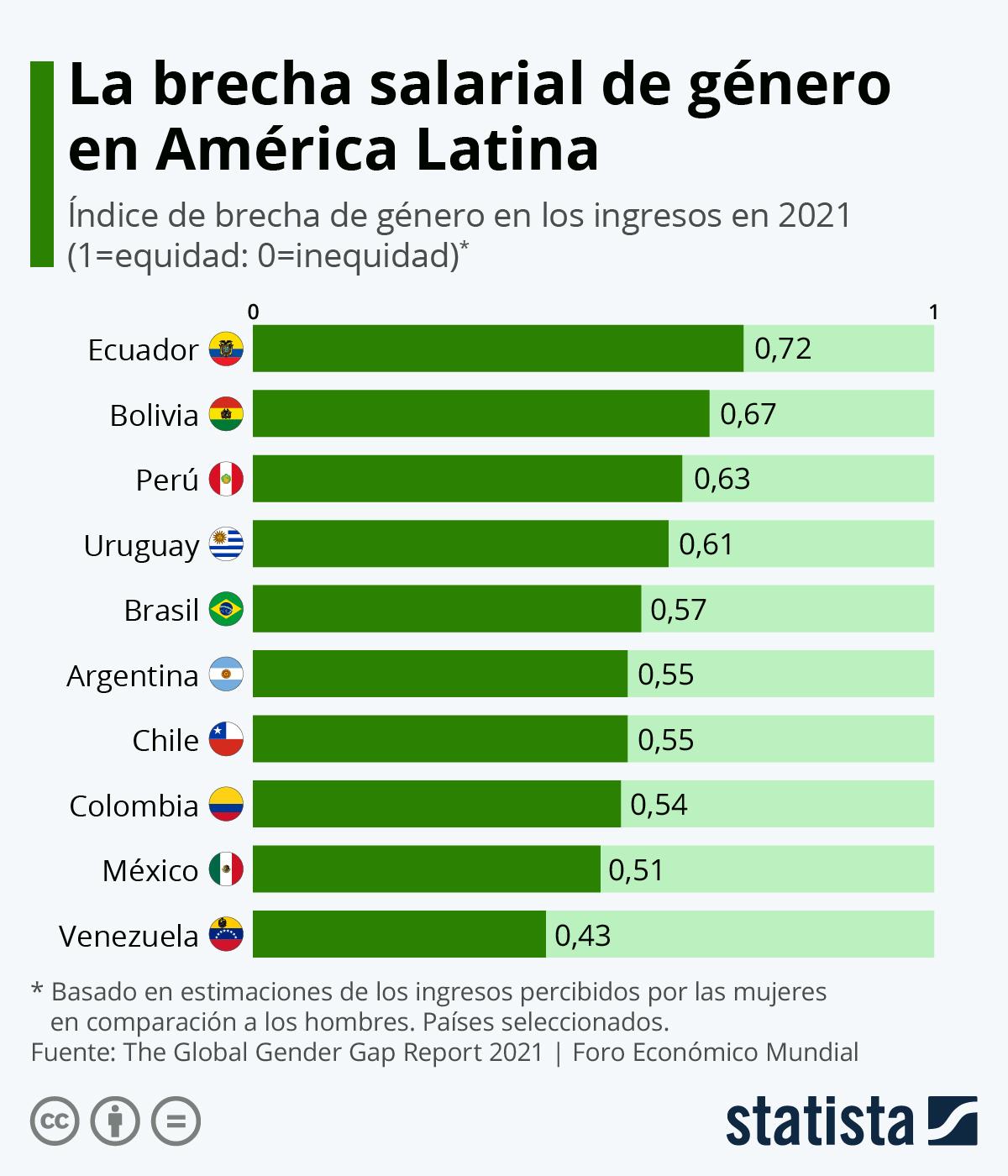 Infografía: ¿Ganan más los hombres que las mujeres en Latinoamérica? | Statista