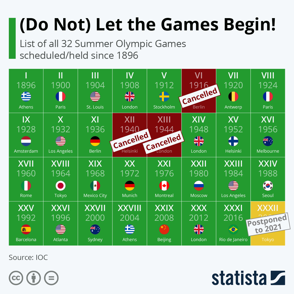 Infographic: (Do Not) Let the Games Begin! | Statista