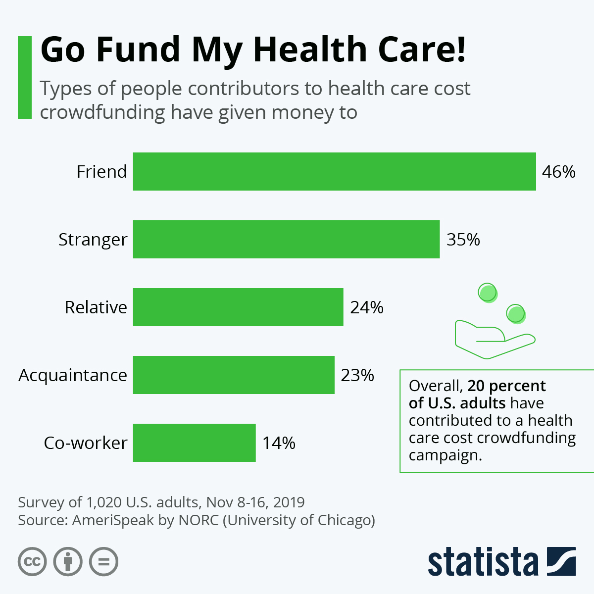 Infographic: Go Fund My Health Care! | Statista