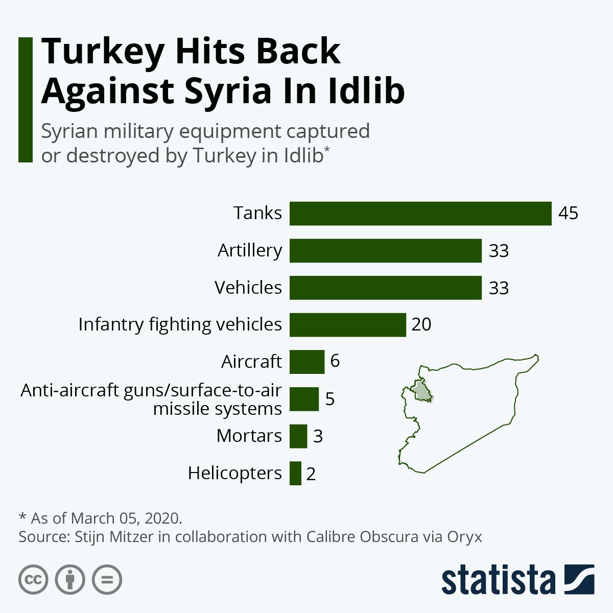 Infographic: Turkey Hits Back Against Syria In Idlib | Statista