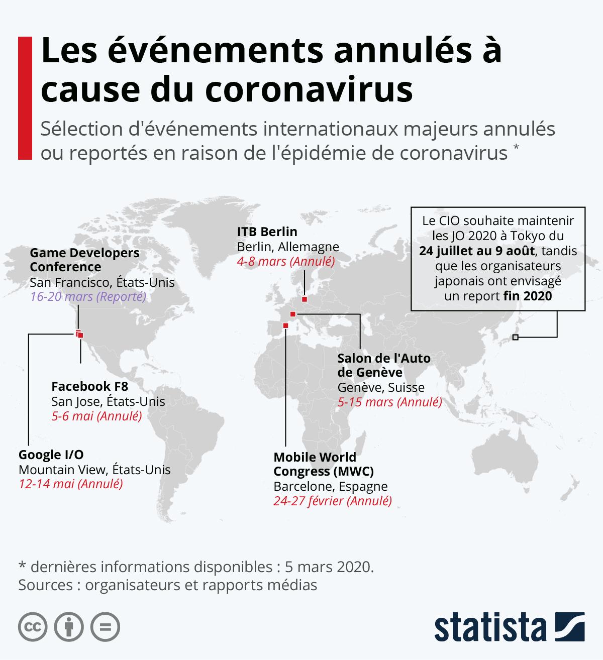 Infographie: Les événements annulés à cause du coronavirus | Statista