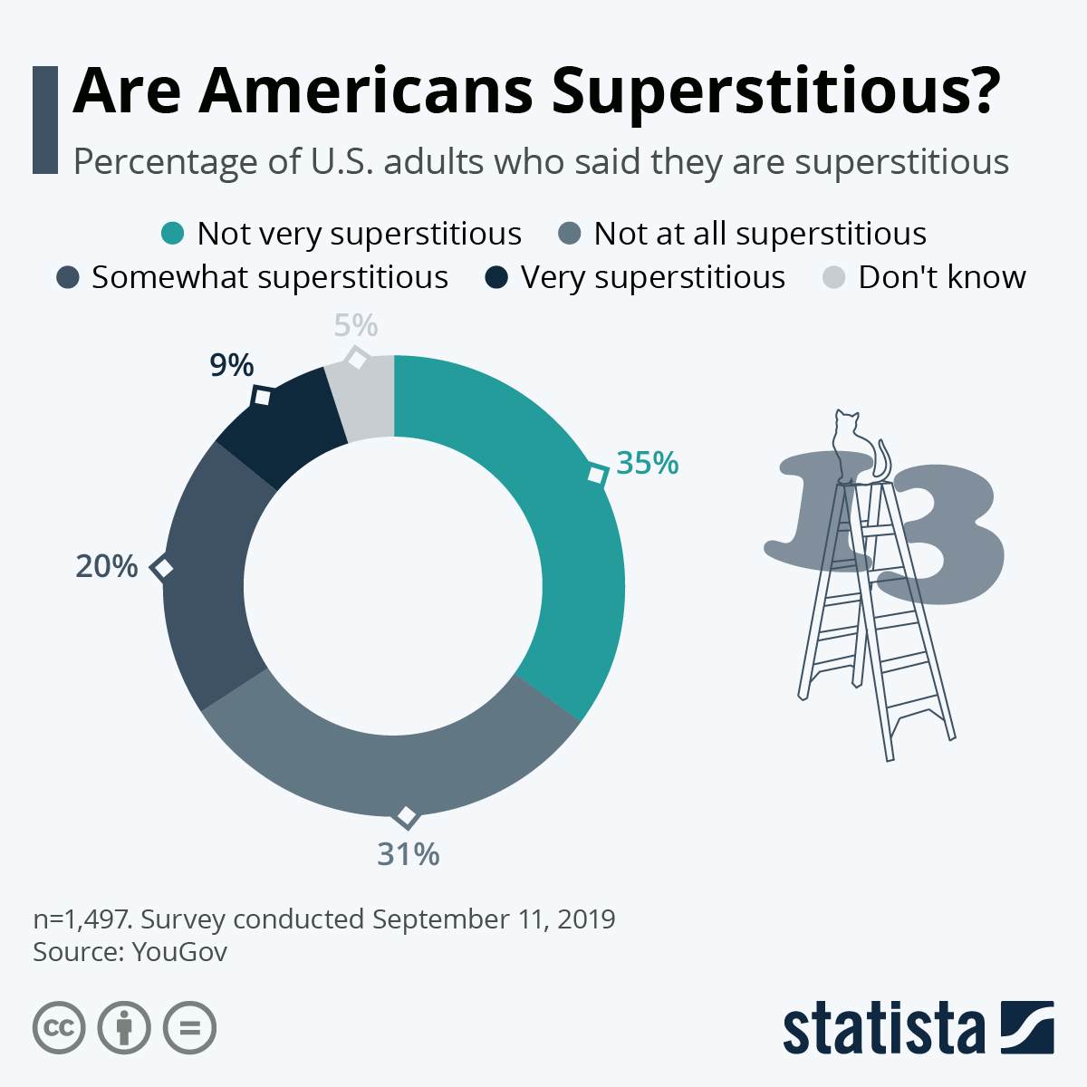 Infographic: Are Americans Superstitious? | Statista