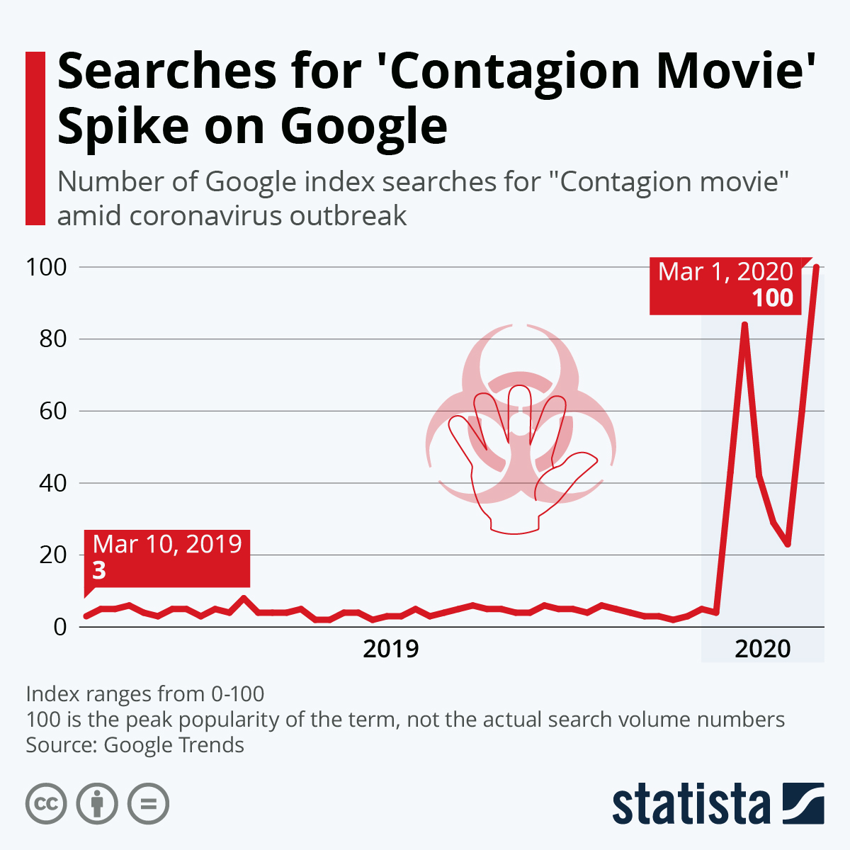Infographic: Searches for 'Contagion Movie' Spike on Google | Statista