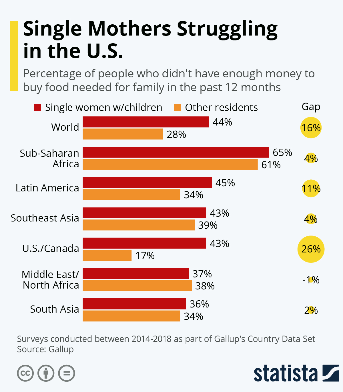 Infographic: Single Mothers Struggling in the U.S. | Statista