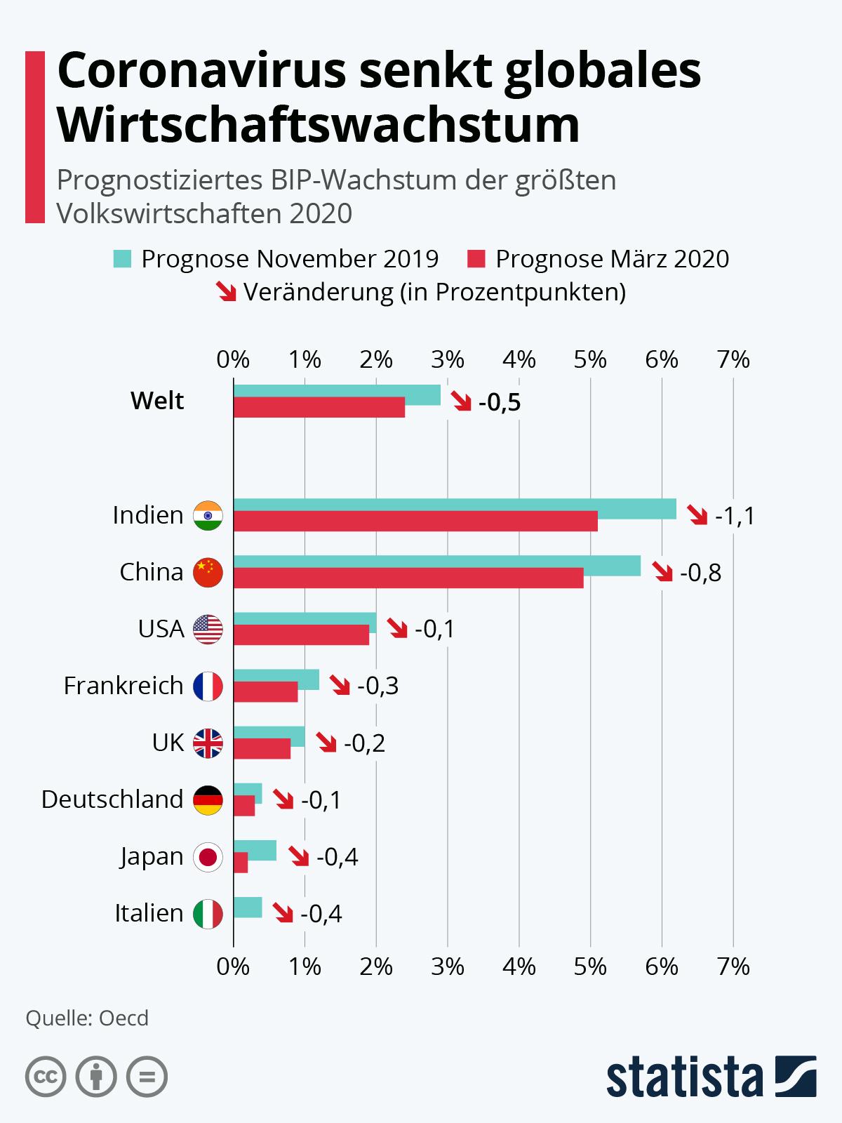 Инфографика: вирус короны замедляет глобальный экономический рост  Statista