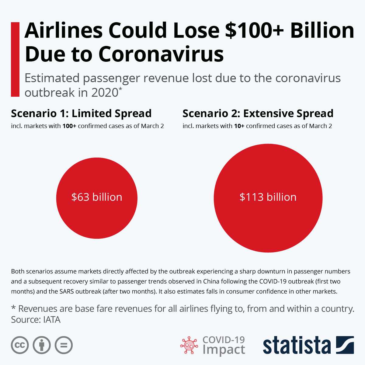 Infographic: Airlines Could Lose $100+ Billion Due to Coronavirus | Statista