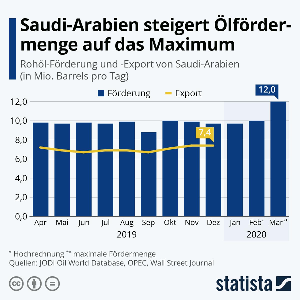 Infografik: Saudi-Arabien steigert Ölfördermenge auf das Maximum | Statista