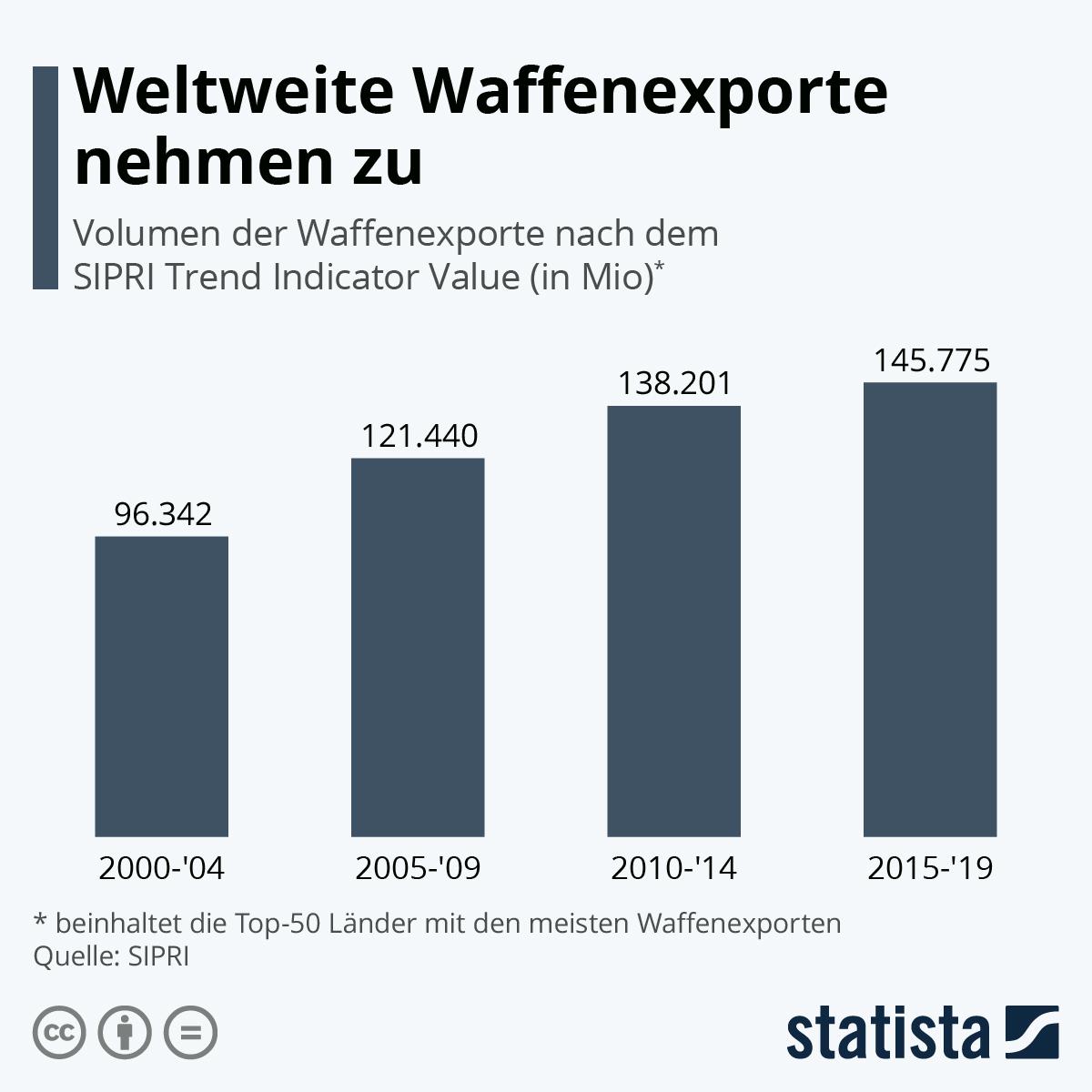 Infografik: Weltweite Waffenexporte nehmen zu | Statista