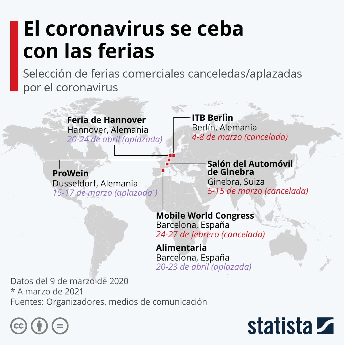 Infografía: El coronavirus se ensaña con las ferias | Statista