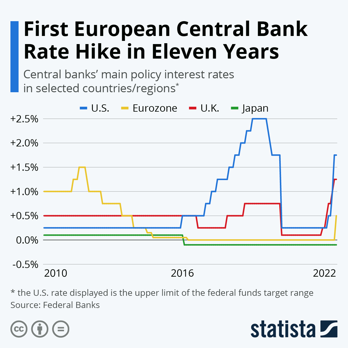Infographic: Fed Has Room to Cut as Coronavirus Threatens Growth | Statista