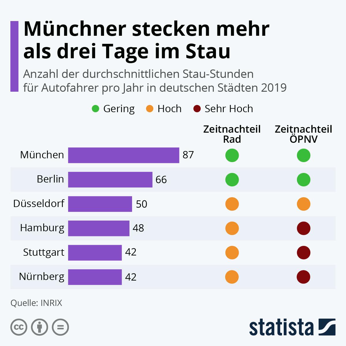 Infografik: Münchner stecken mehr als drei Tage im Stau | Statista
