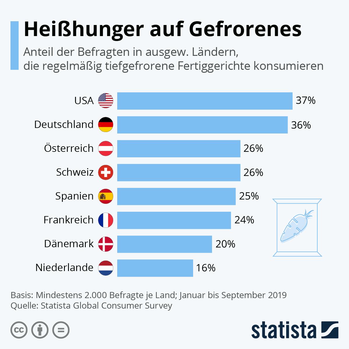 Infografik: Heißhunger auf Gefrorenes | Statista