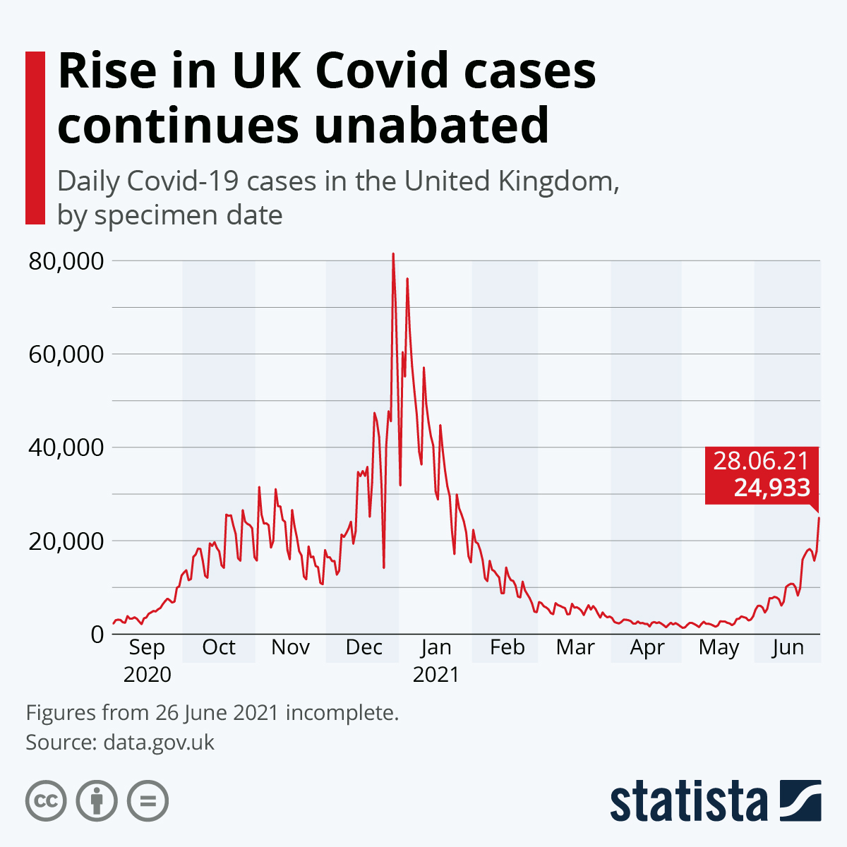 Infographic: Coronavirus cases in the UK | Statista