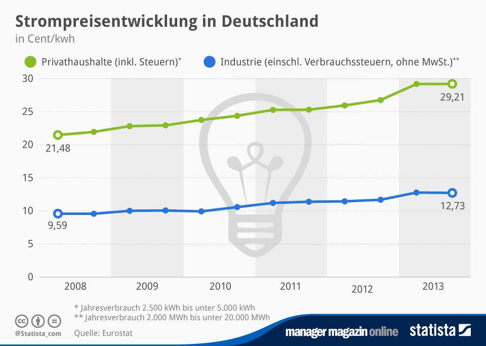 Infografik: Strompreisentwicklung in Deutschland | Statista