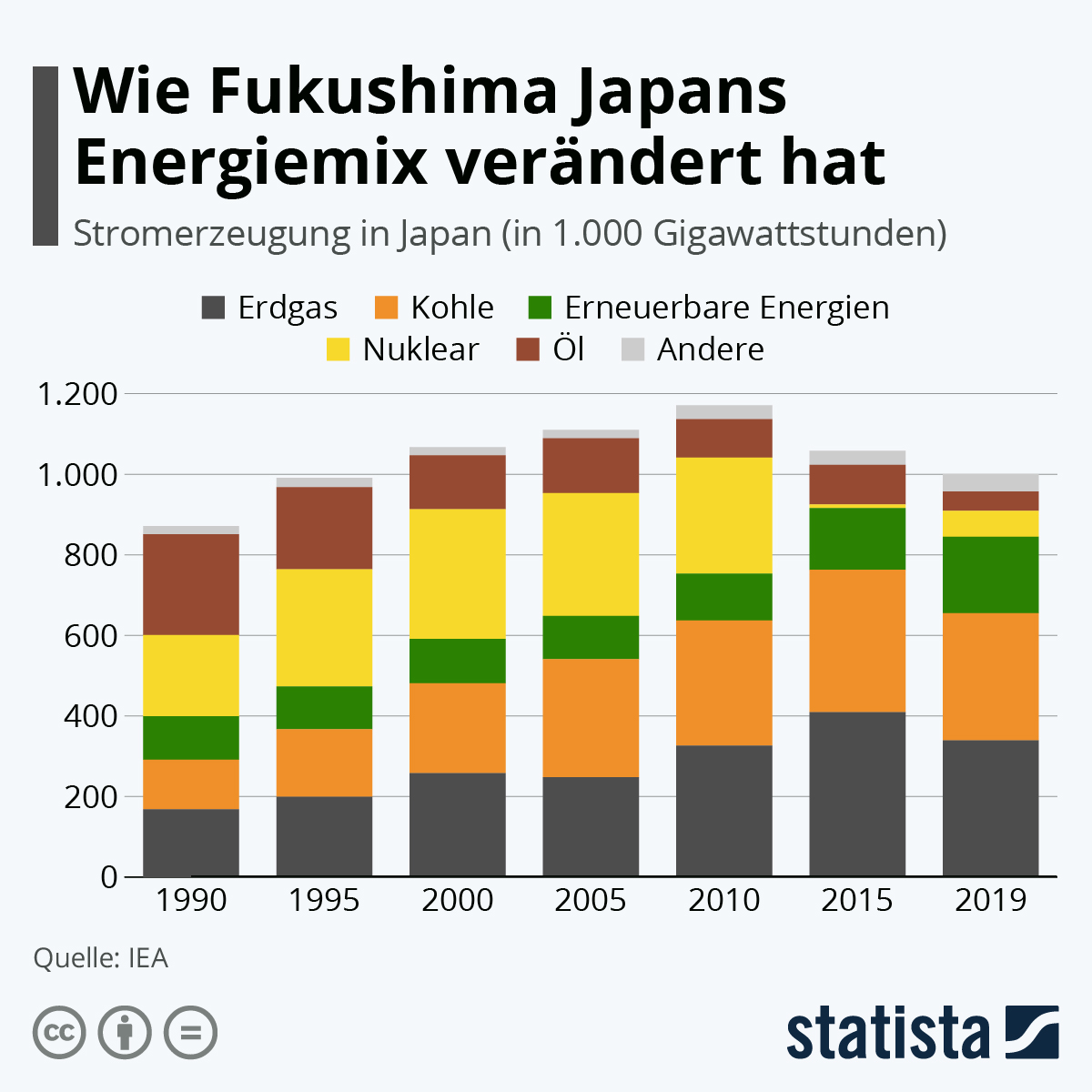 Wie Fukushima Japans Energiemix verändert hat | Statista