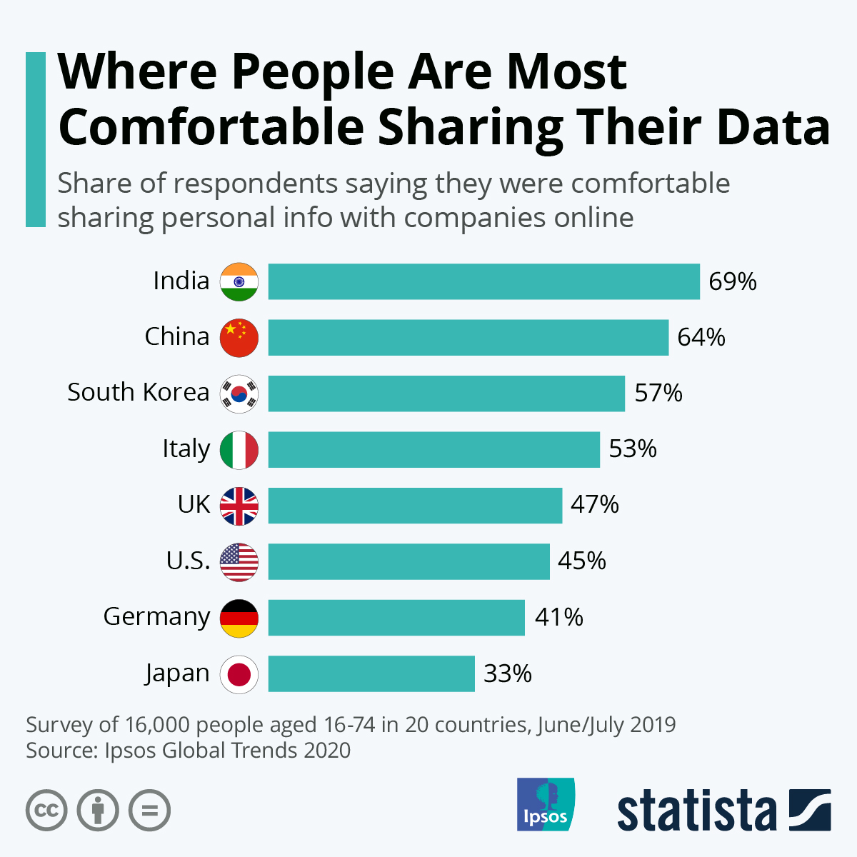 Infographic: Where People Are Most Comfortable Sharing Their Data | Statista