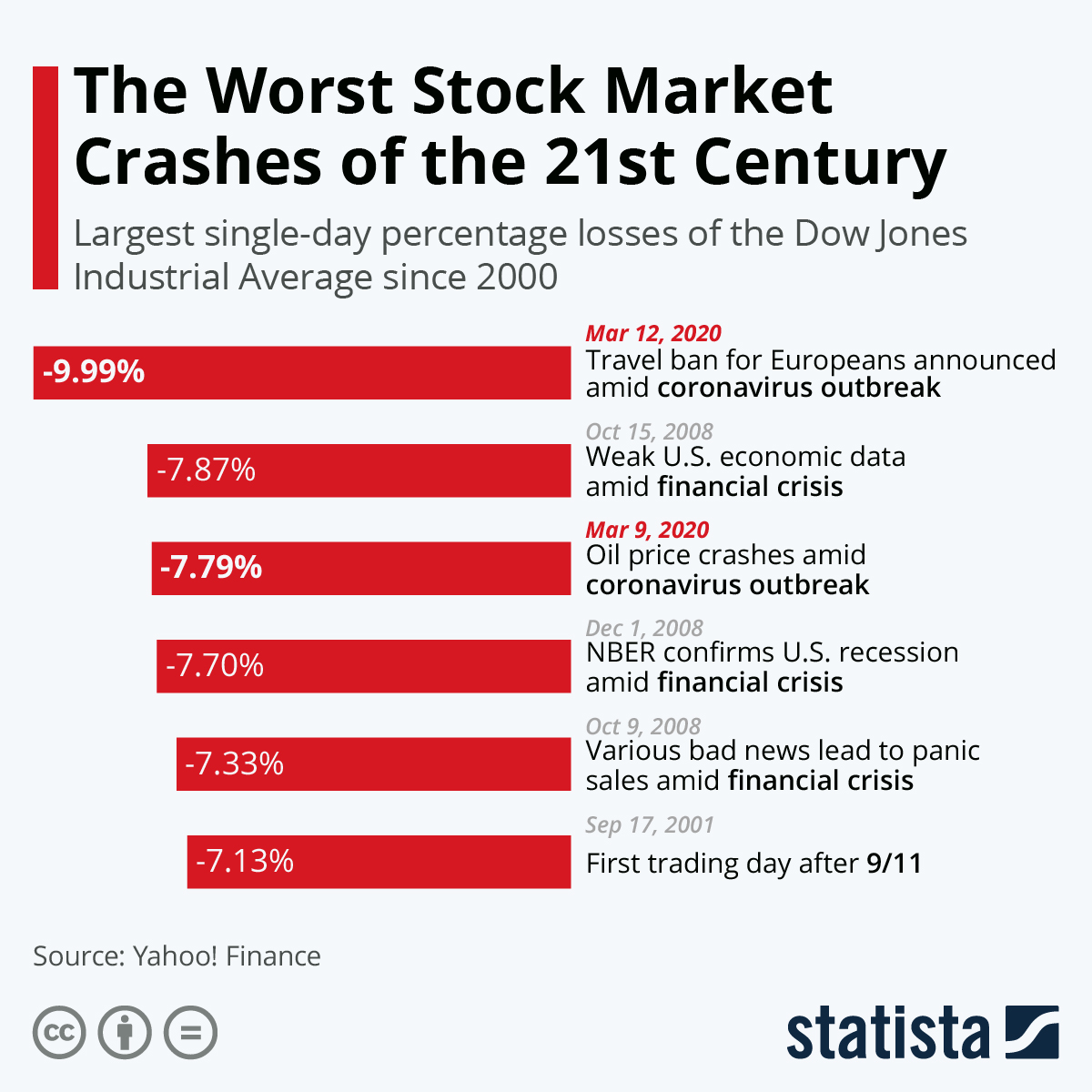 Infographic: The Worst Stock Market Crashes of the 21st Century | Statista