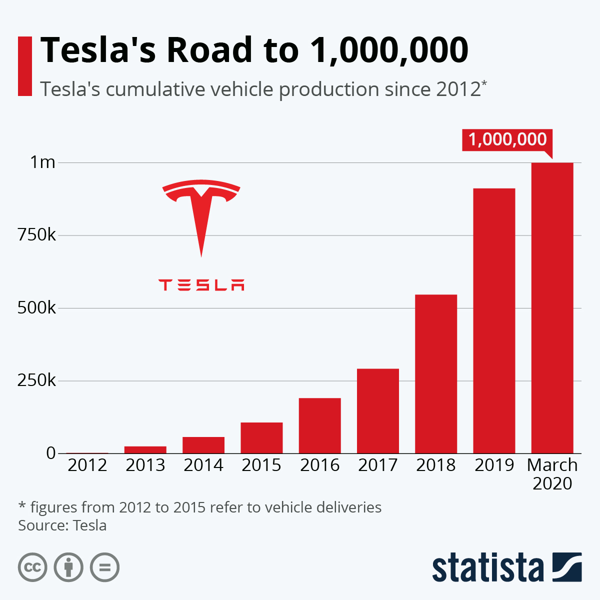Infographic: Tesla's Road to 1,000,000 | Statista