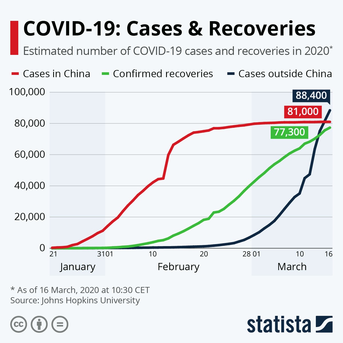 Infographic: COVID-19: Cases & Recoveries | Statista