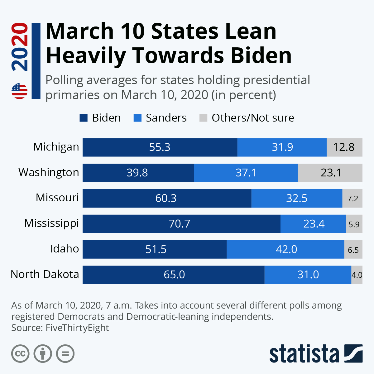 Infographic: March 10 States Lean Heavily Towards Biden | Statista