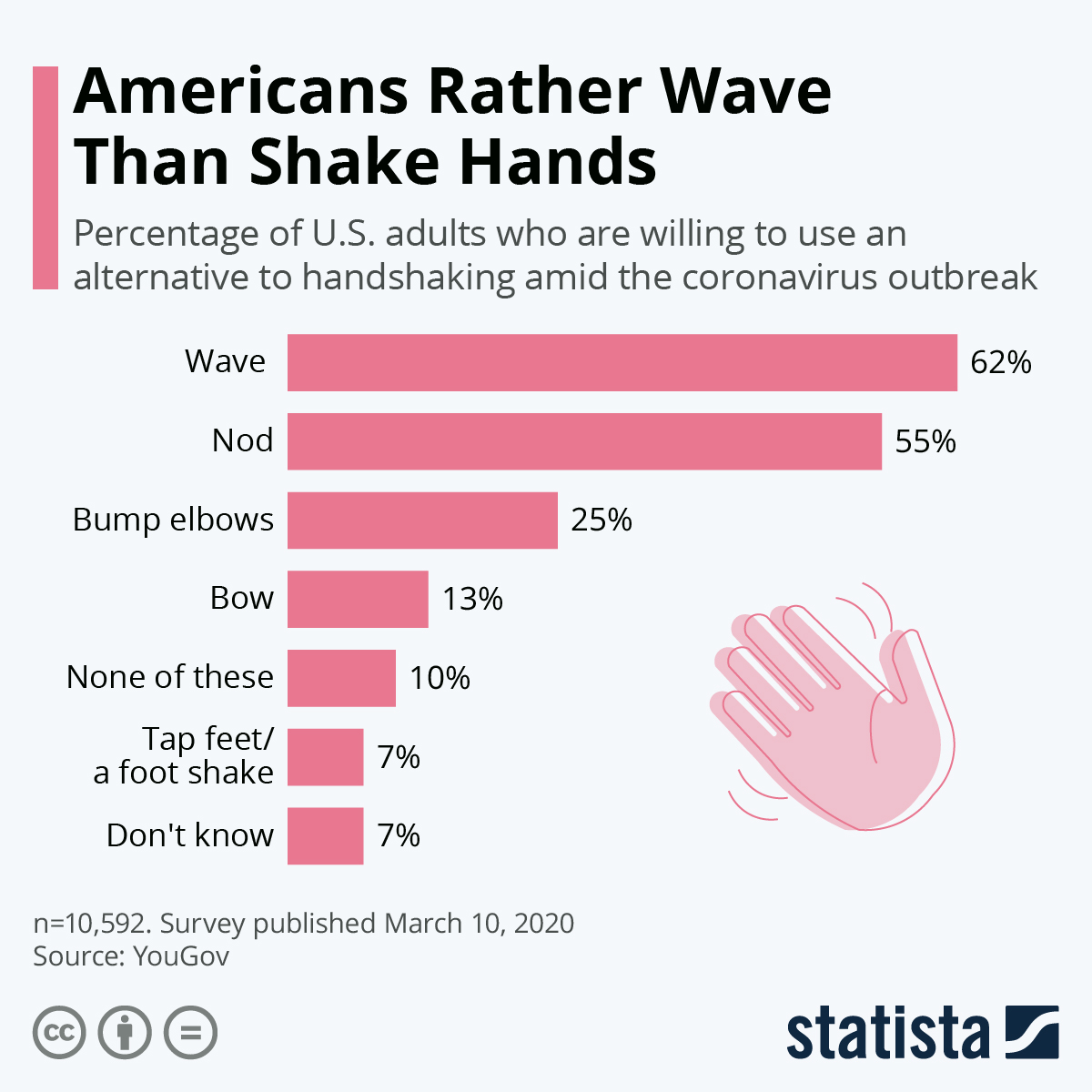Infographic: Americans Rather Wave Than Shake Hands | Statista