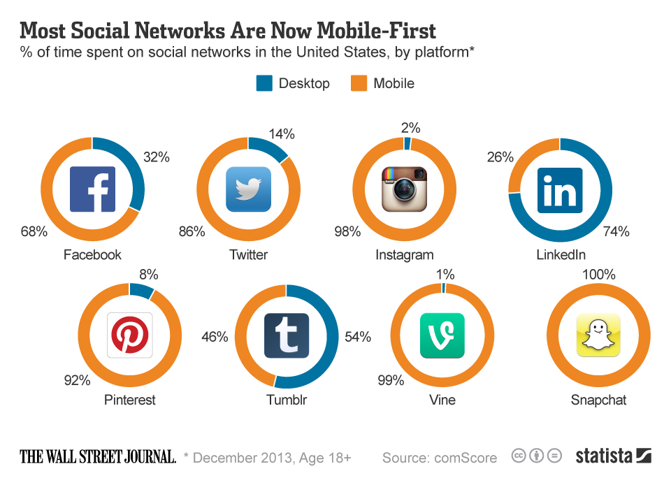 Infographic: Most Social Networks Are Now Mobile First   Statista