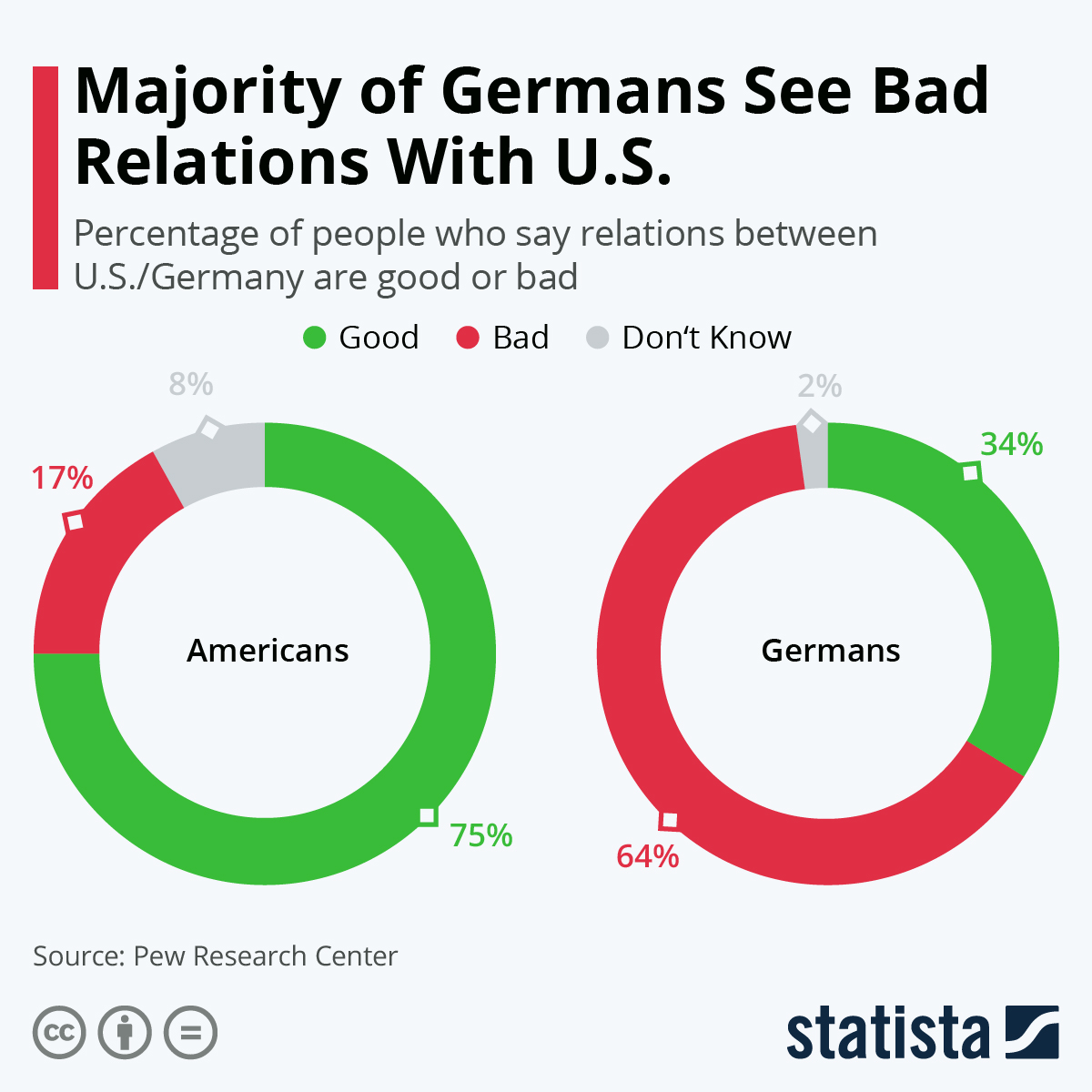 Infographic: Majority of Germans See Bad Relations With U.S. | Statista