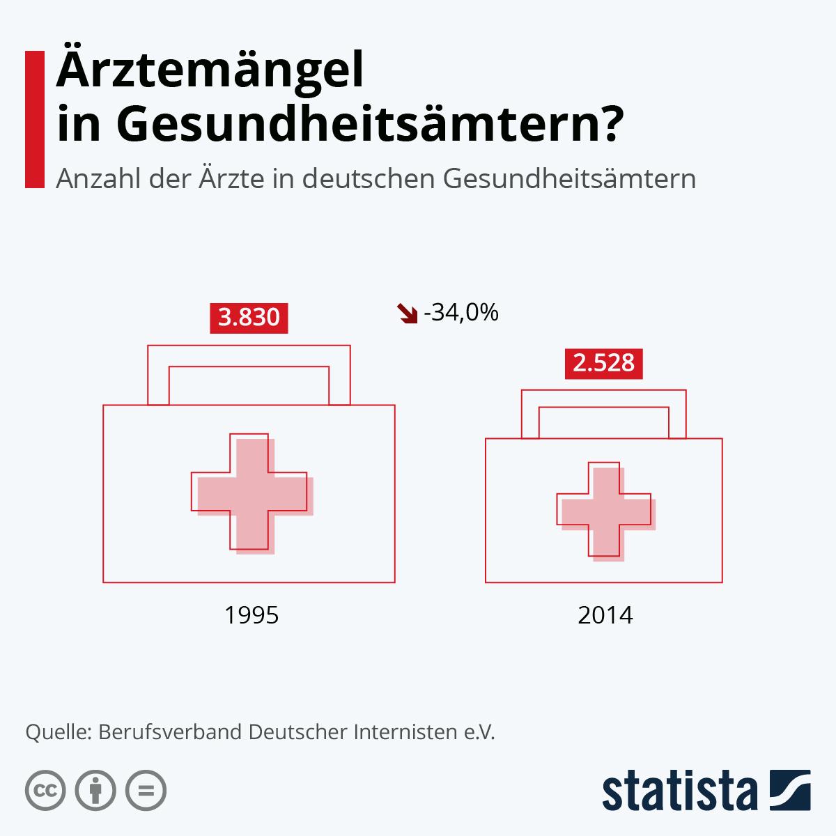 Infografik: Ärztemangel in Gesundheitsämtern? | Statista