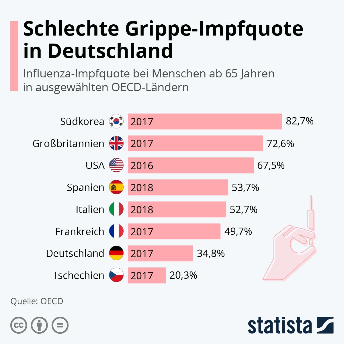 Infografik: Schlechte Grippe-Impfquote in Deutschland | Statista