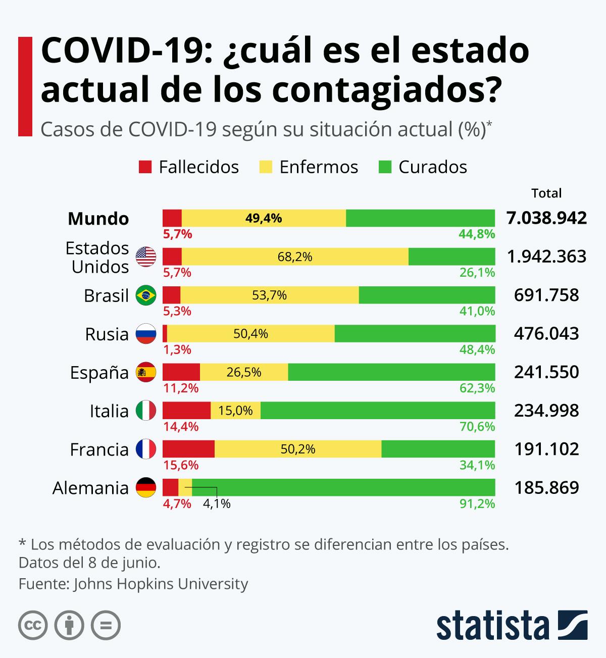 Infografía: El 30% de los enfermos en España ya están curados | Statista