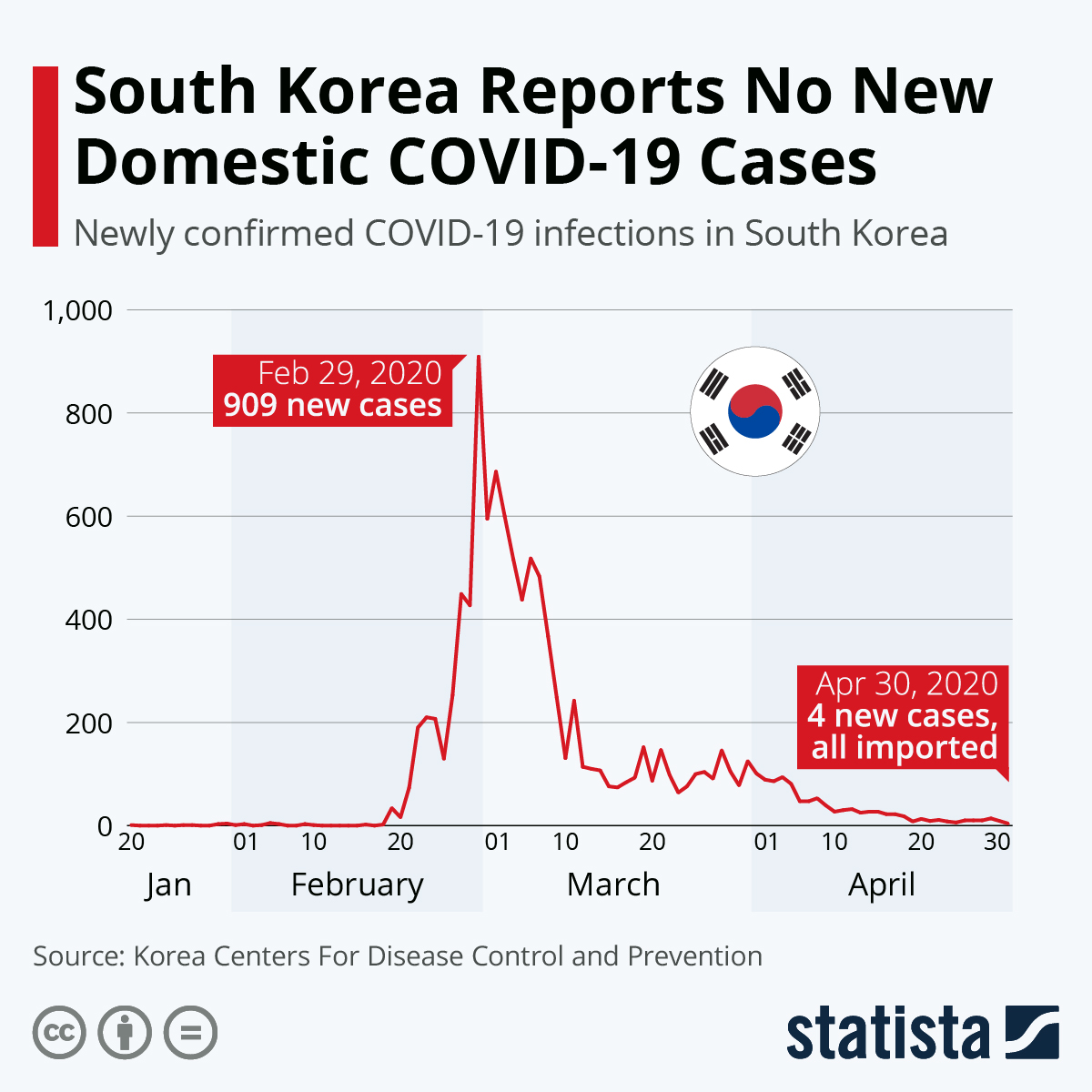 Infographic: Has South Korea Stabilized Its COVID-19 Outbreak? | Statista