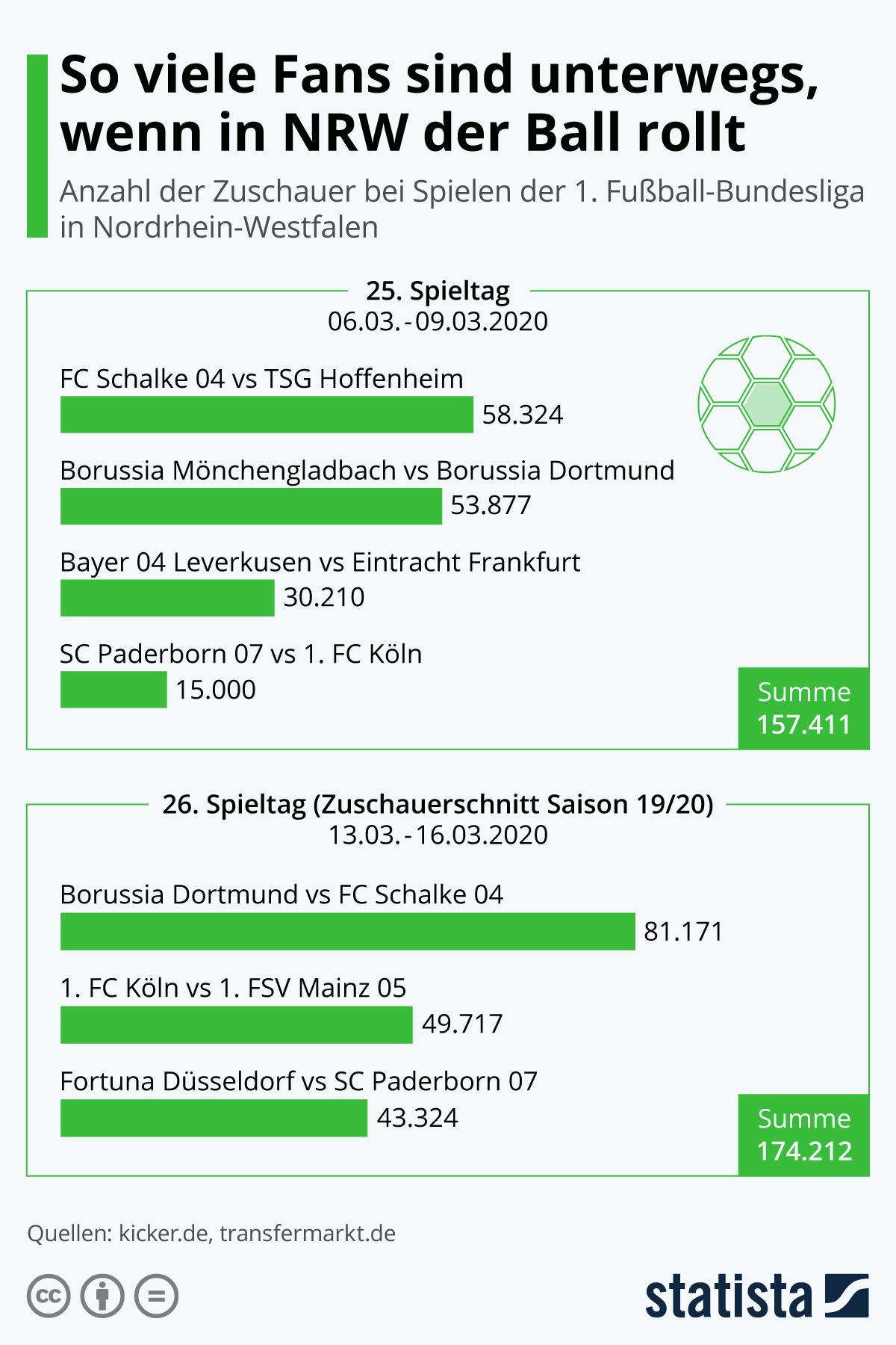 Infografik: So viele Fans sind unterwegs, wenn in NRW der Ball rollt | Statista