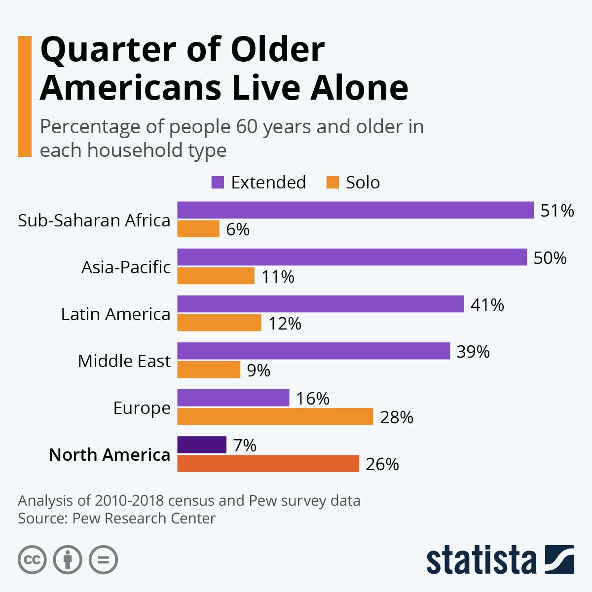 Infographic: Quarter of Older Americans Live Alone | Statista