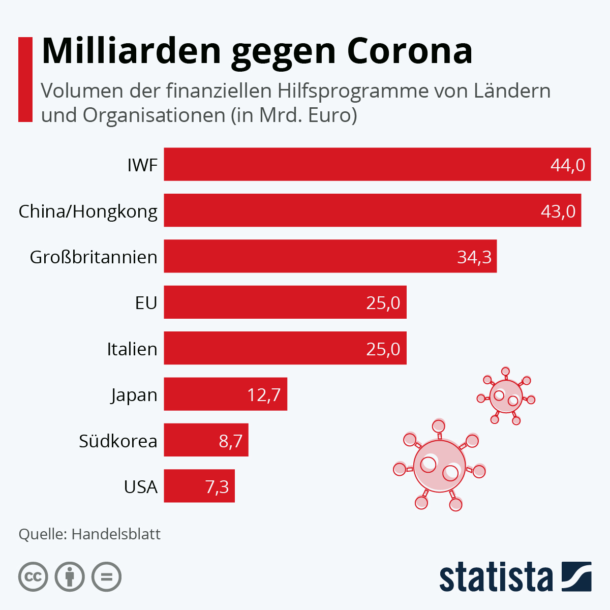 Infografik: Milliarden gegen Corona | Statista