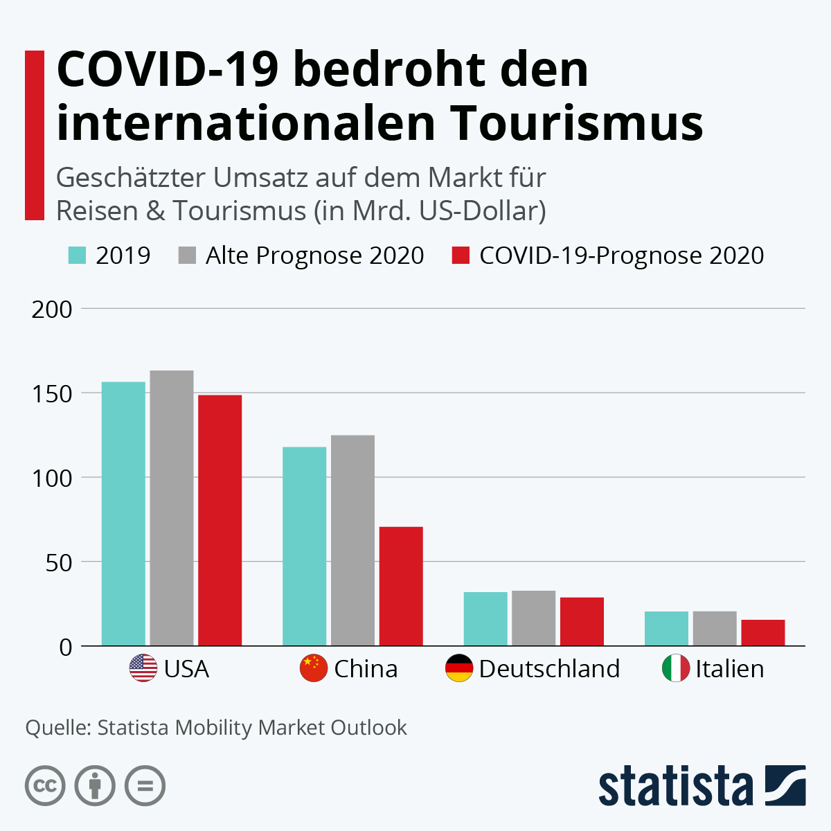 Info graphic: Covid-19 threatens international tourism | Statista