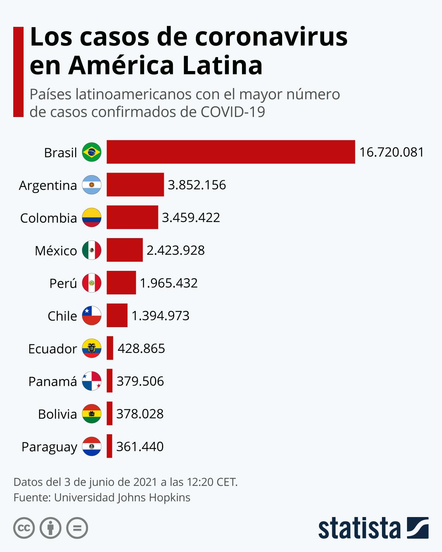 Infografía: ¿En qué países latinoamericanos hay más casos de coronavirus? | Statista