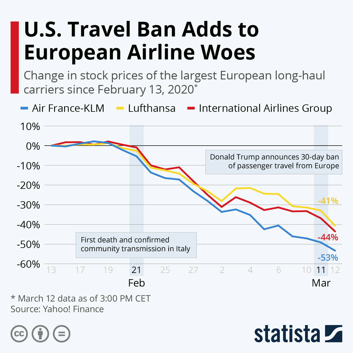 Infographic: U.S. Travel Ban Adds to European Airline Woes   Statista