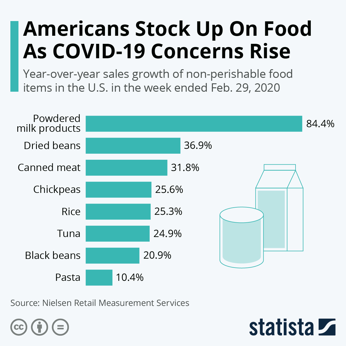 Infographic: Americans Stock Up On Food as COVID-19 Concerns Rise | Statista