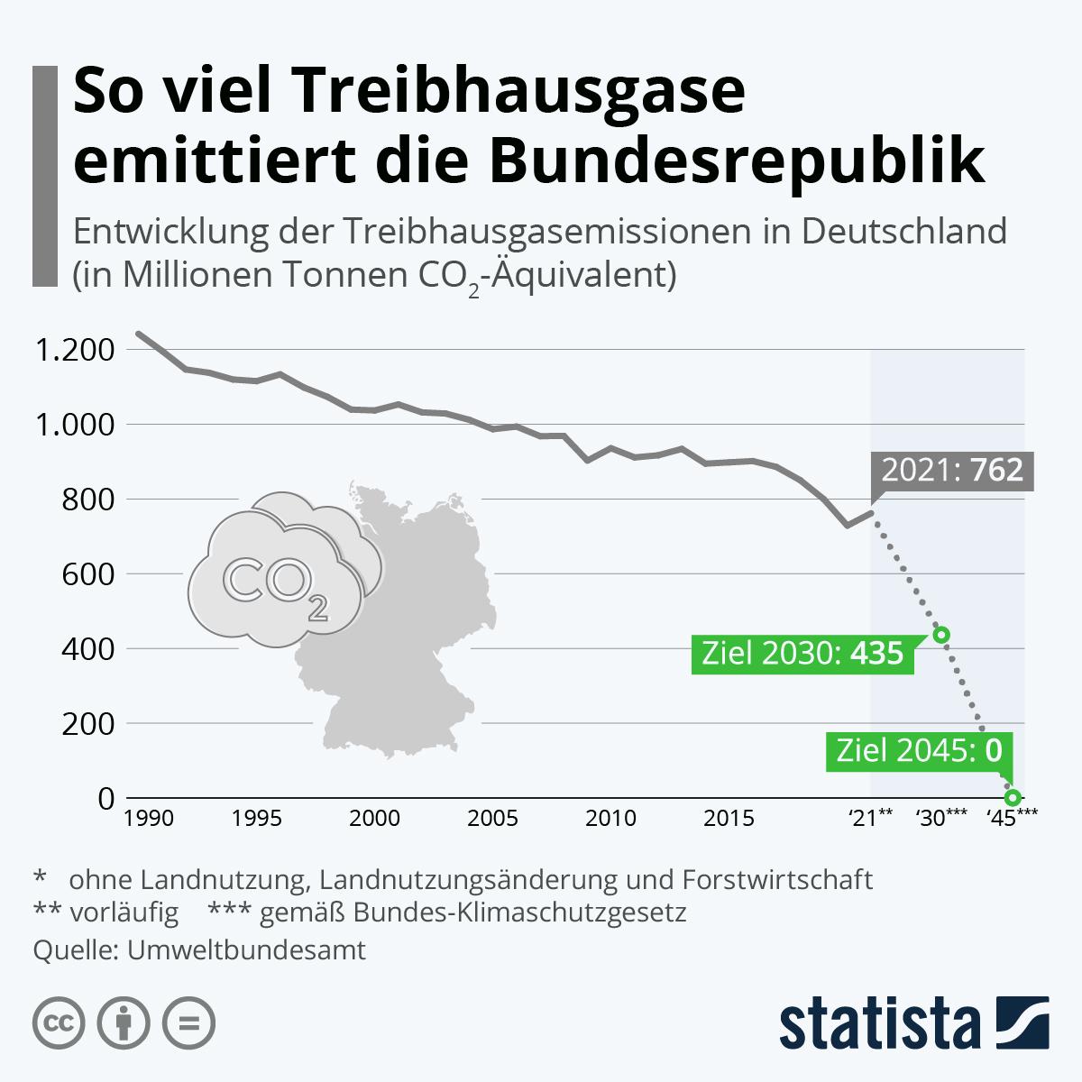 Deutschland senkt den Treibhausgas-Ausstoß um 4,2 Prozent | Statista