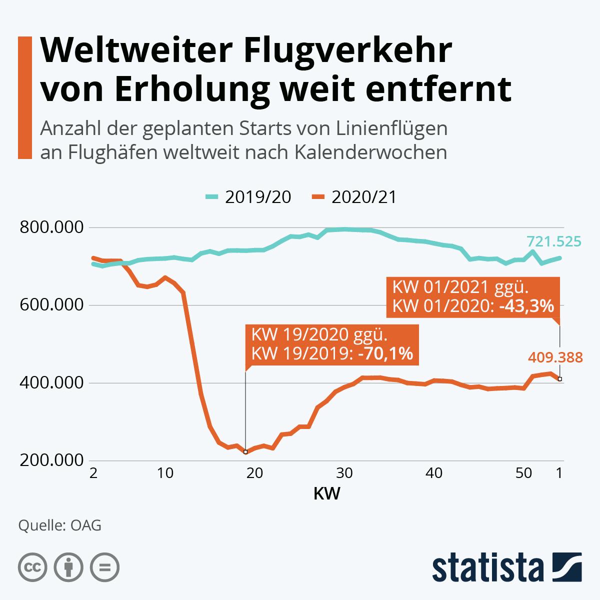 Infografik: Weltweiter Flugverkehr bricht ein | Statista