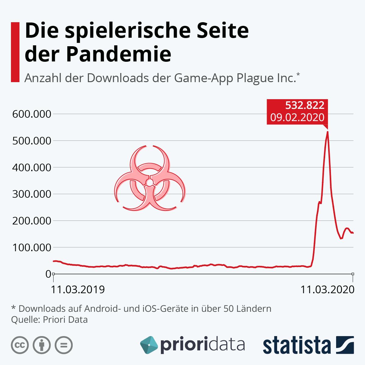 Infografik: Die spielerische Seite der Pandemie | Statista