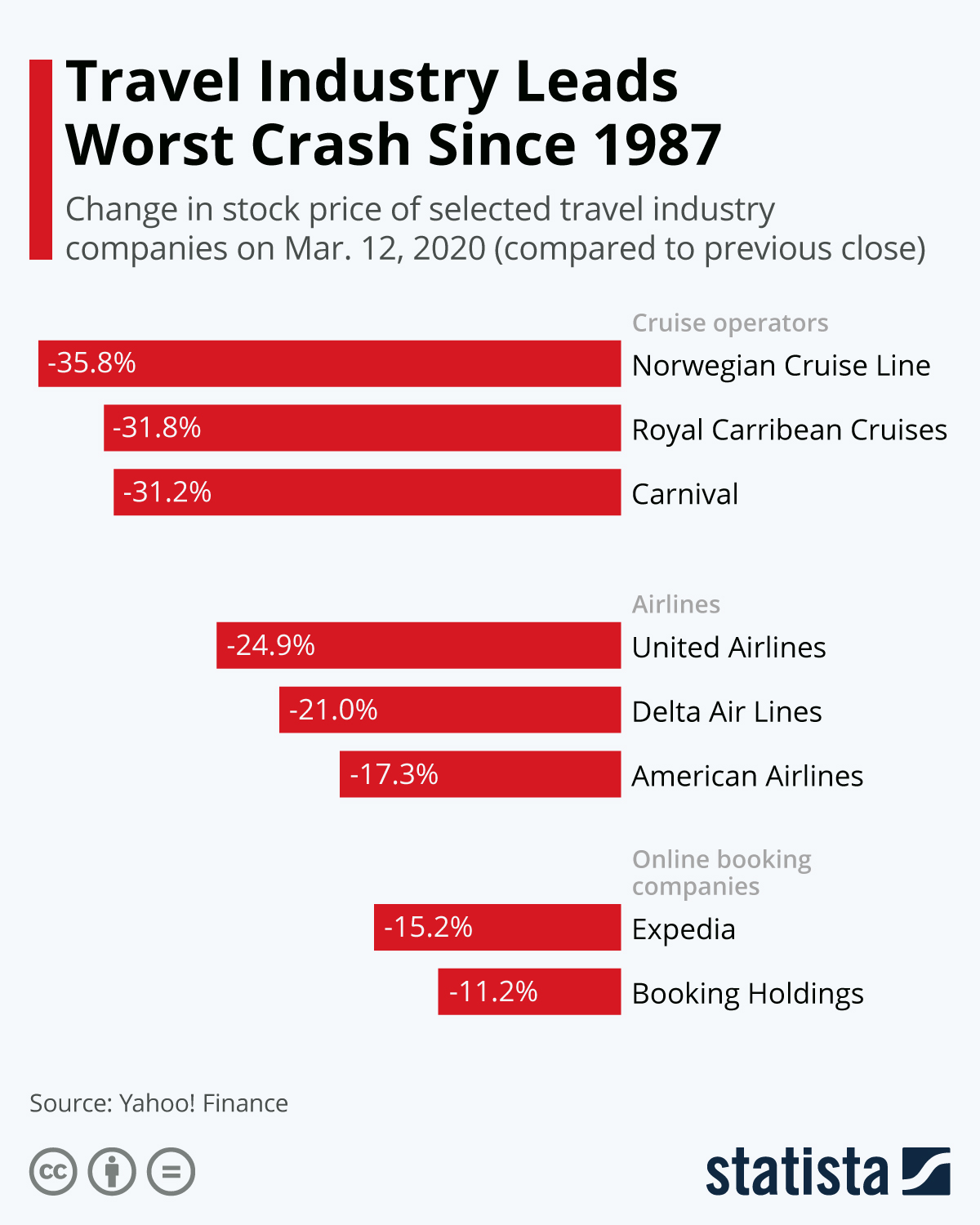 Infographic: Travel Industry Leads Worst Crash Since 1987 | Statista